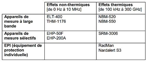 Solutions de Narda pour répondre aux exigences de la Directive 2013/35/UE