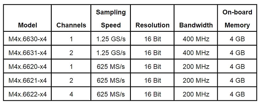 Spécifications de la série M4x de Spectrum