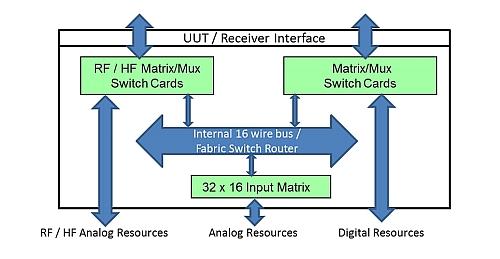 Test et commutation PXI Marvin Test Solutions Genasys figure-1