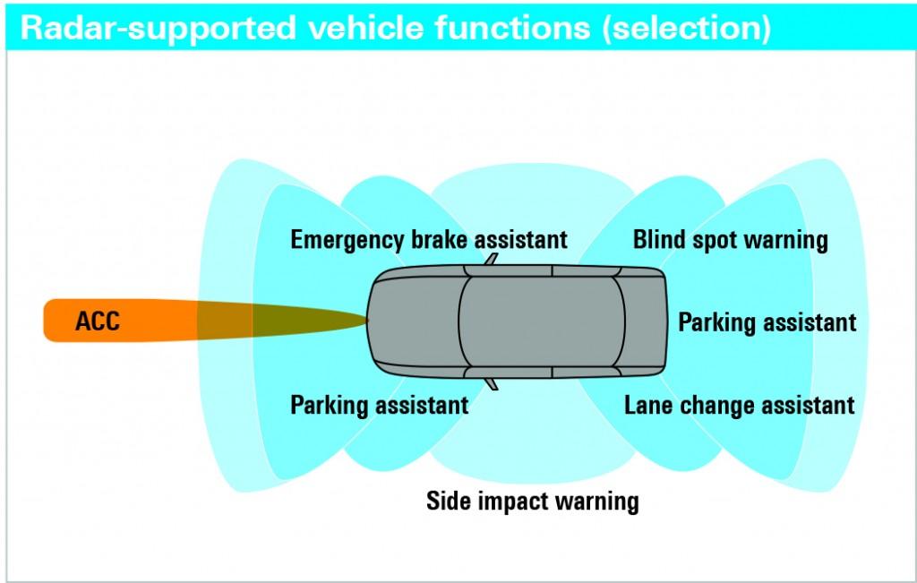 Exemples d'applications radar automobile