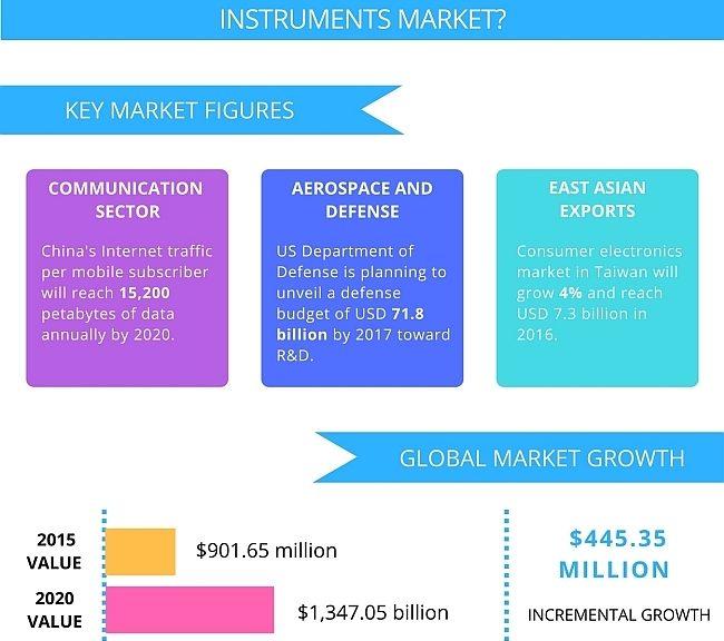 Etude de marché mondial de l'Instrumentation modulaire
