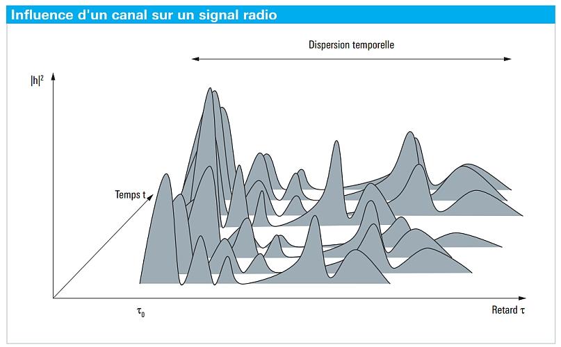 radar réponse impulsionnelle