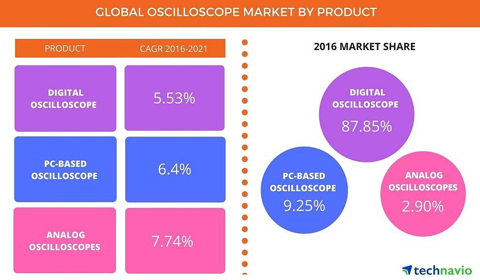 Etude du marché mondial des oscilloscopes réalisée par Technavio