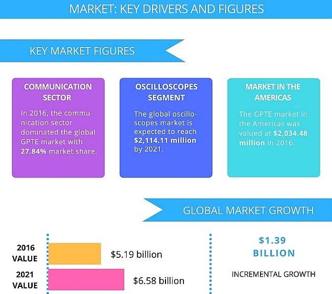 Etude de Technavio sur le marché mondial de l'instrumentation électronique d'usage général entre 2017 et 2021