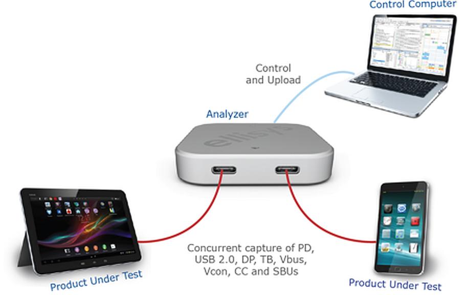 Type-C Tracker d'Ellisys pour analyse des protocoles USB Type-C