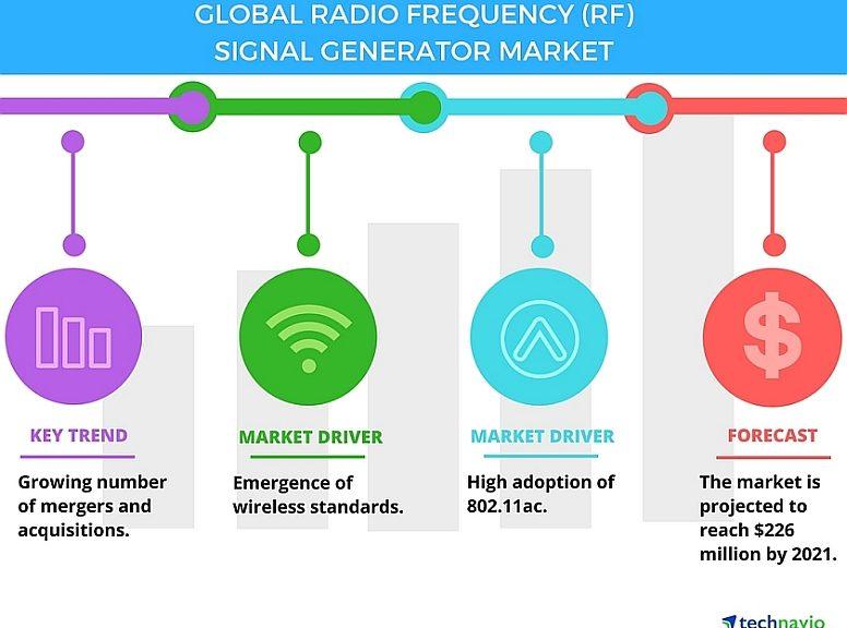 Marché mondial des générateurs de signaux radiofréquence (RF) entre 2017 et 2021