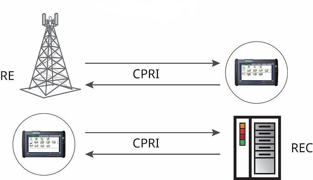Test CPRI avec le Network Master d'Anritsu
