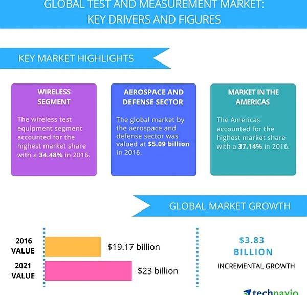 Technavio prévoit une croissance du marché mondial du test et de la mesure électronique entre 2016 et 2021