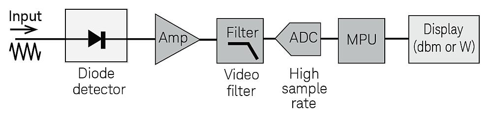 Mesure de puissance RF par Keysight