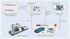 Modèle de système de direction de MdynamiX intégré à la suite ASM (Automotive Simulation Model) de dSpace