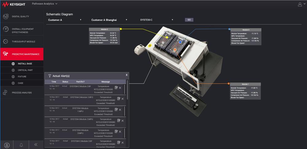 PathWave, la plate-forme logicielle pour la simulation, la conception et le test de Keysight