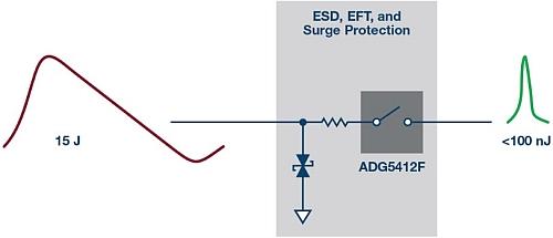Protection des entrées analogiques haute précision selon les normes CEI