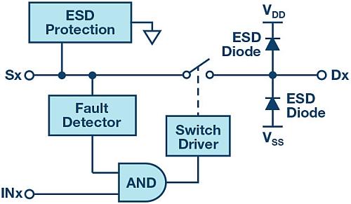 Schéma fonctionnel d'un circuit OVP