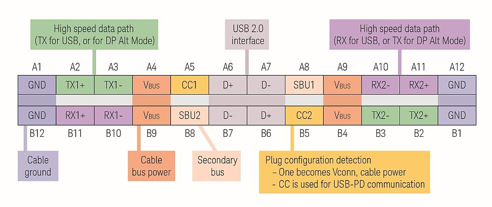 Caractéristiques du connecteur USB Type-C à 24 broches