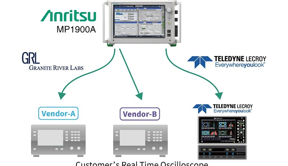 Solution de test PCI Express d'Anritsu avec l'analyseur MP1900A et un oscilloscope.