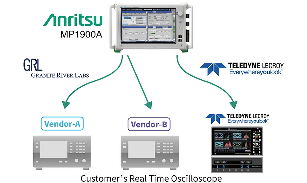 Solution de test PCI Express d'Anritsu avec l'analyseur MP1900A et un oscilloscope.