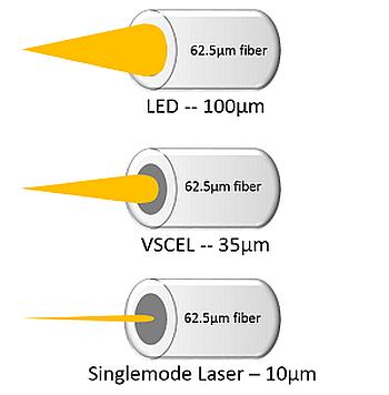 Test de fibre optique selon la source lumineuse