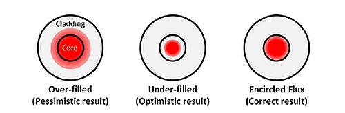 Injection lumineuse lors du test de fibre optique