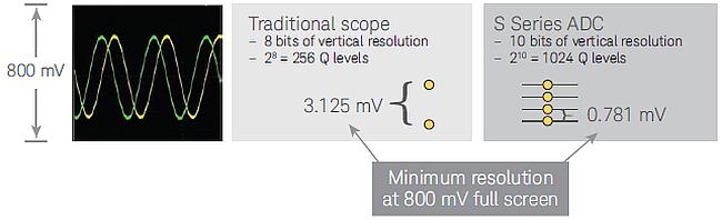 ADC et résolution verticale d'un oscilloscope.