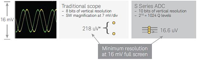 La résolution verticale est un paramètre essentiel pour choisir un oscilloscope.