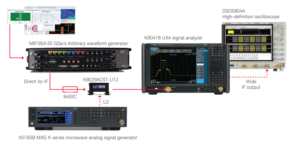 Solution de test radar automobile E8740A de Keysight.