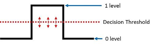 Correction d'erreur sans voie de retour (FEC).