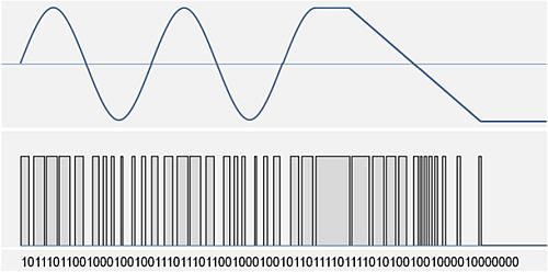 Sortie numérique capteurs de courant LEM