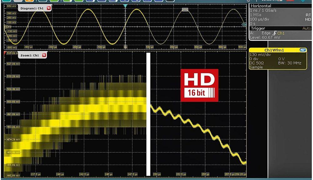 Mode Haute Résolution pour les oscilloscopes de Rohde & Schwarz.