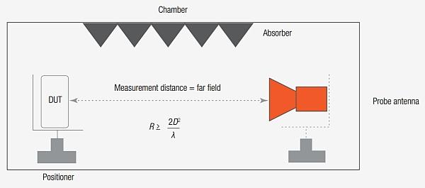 Configuration de test DFF ou Direct far-field.