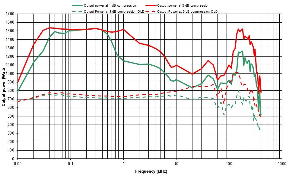 Evolution des amplificateurs de Prâna du modèle DR600 au N-DR1100.
