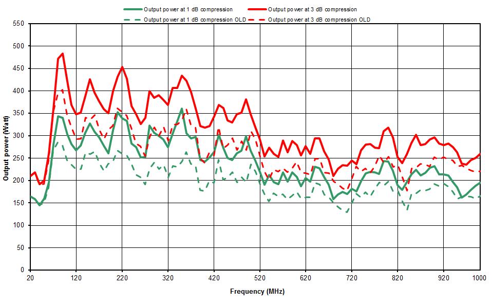 Evolution des amplificateurs de Prâna du modèle LT160 au N-LT250.