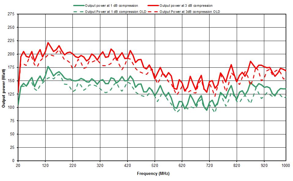 Evolution des amplificateurs de Prâna du modèle LT90 au N-LT140.