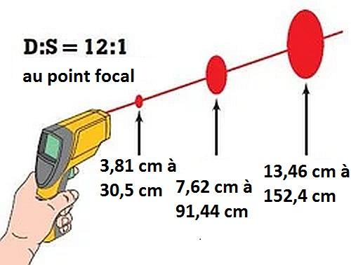 Rapport de distance au point de mesure (D:S) d'un thermomètre infrarouge.