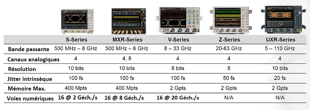 Présentation de toutes les gammes d'oscilloscopes temps réel de Keysight.