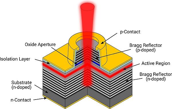 Structure d'une diode laser VCSEL.