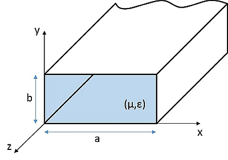Guide d'onde rectangulaire idéal