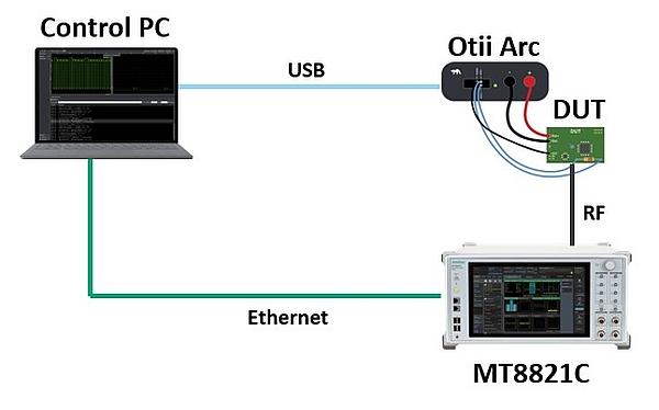 Dispositif de mesure de consommation d'un appareil IoT