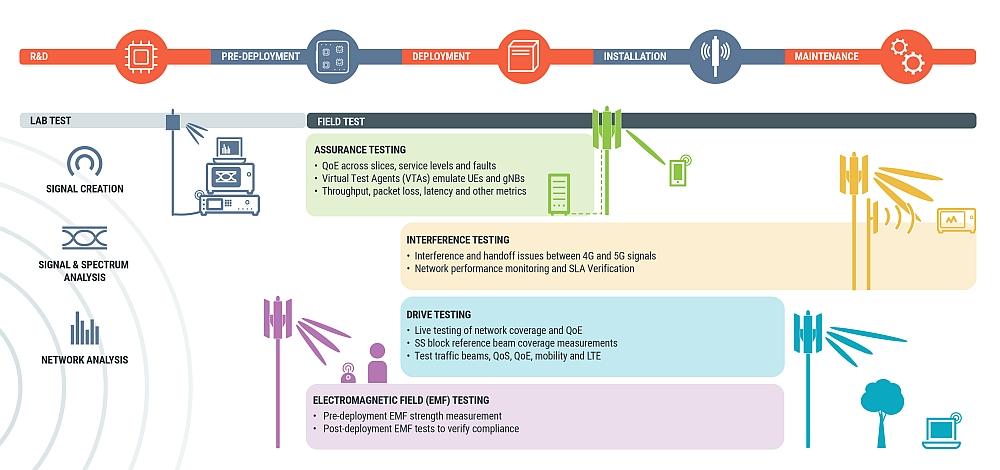 Phases de test réseaux 5G