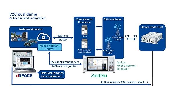 Simulateur de conduite de dSpace associé à l'émulateur de réseau radio d'Anritsu