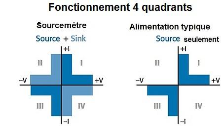 Fonctionnement 4 quadrants d'un sourcemètre (SMU).