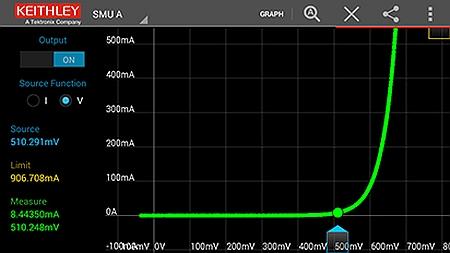 Caractérisation de courant-tension (I-V) avec le logiciel Keithley IVy.