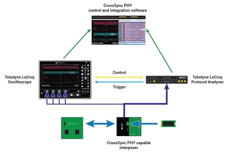 Concept CrossSync PHY PCIe de Teledyne LeCroy