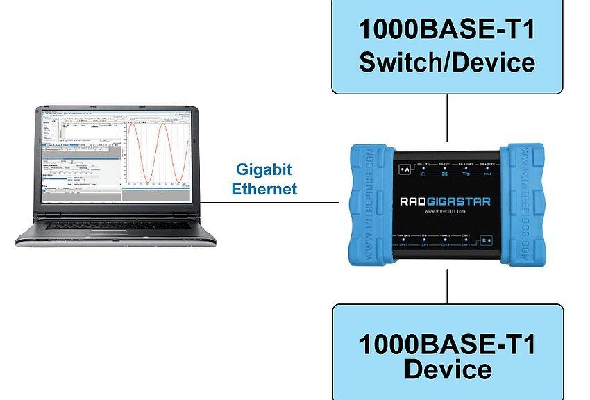 Module RAD Gigastar d'Intrepid pour test Automotive Ethernet 100/1000BASE-T1.