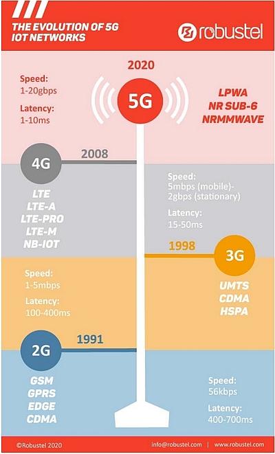 Principales évolutions de la 2G à la 5G