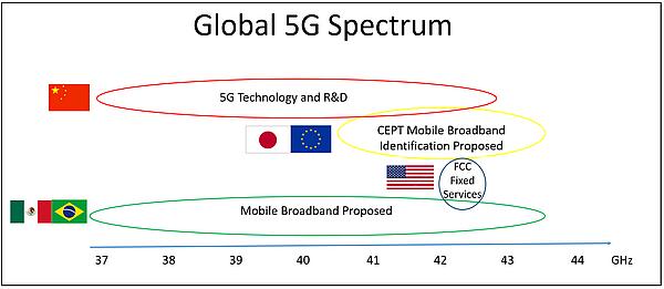 Spectre 5G dans le domaine des fréquences millimétriques.
