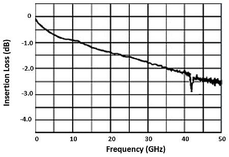 Connecteur K à 43,5 GHz.