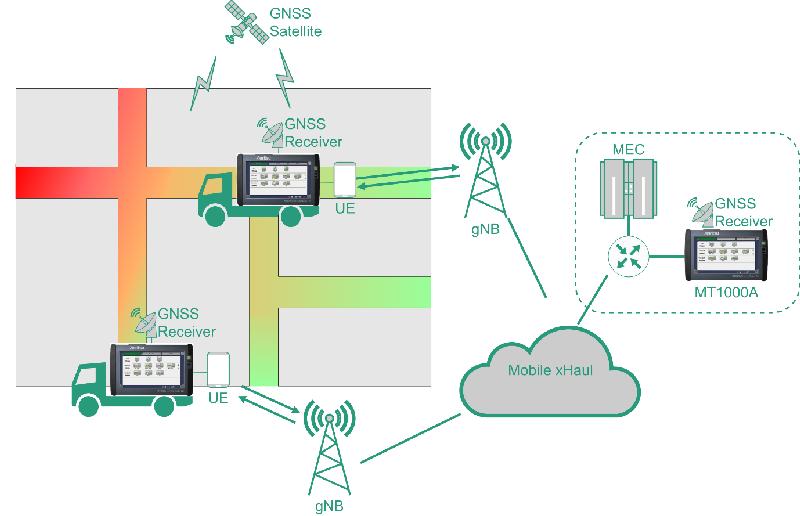 Test communication 5G ultra-fiables à faible latence (URLLC)