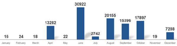 Nombre d'attaques Ransomware en 2020